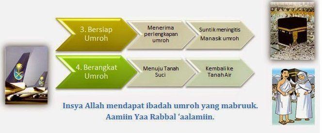 3 - 4 Bersiap dan Berangkat Umrah